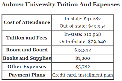 Auburn University Tuition And Expenses and auburn university tuition calculator