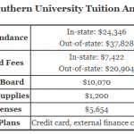 https://onlinestemdegrees.com/wp-content/uploads/2018/07/Georgia-Southern-University-Tuition.png