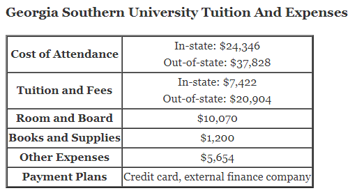 Georgia Southern University Tuition And Expenses and georgia southern financial aid