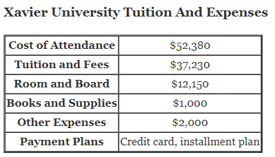 Xavier University Tuition And Expenses and xavier university cost of attendance