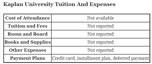 Kaplan University Tuition And Expenses and kaplan university fafsa code