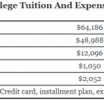 https://onlinestemdegrees.com/wp-content/uploads/2018/08/Lewis-Clark-College-Tuition.png