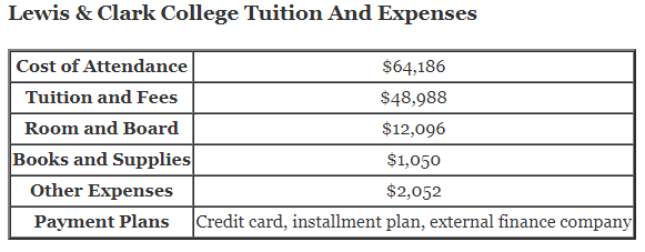 Lewis & Clark College Tuition and lewis and clark net price calculator