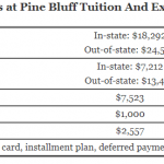 https://onlinestemdegrees.com/wp-content/uploads/2018/08/University-of-Arkansas-at-Pine-Bluff-Tuition.png
