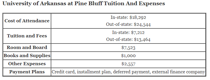 University of Arkansas at Pine Bluff Tuition And Expenses and university of arkansas pine bluff tuition