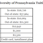 https://onlinestemdegrees.com/wp-content/uploads/2018/08/West-Chester-University-of-Pennsylvania-Tuition.png