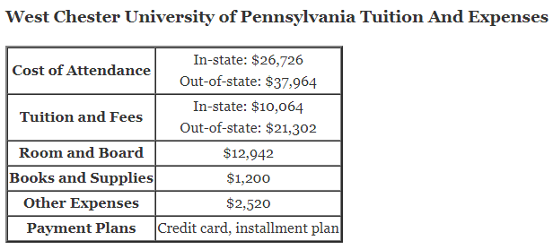 West Chester University of Pennsylvania Tuition And Expenses and wcupa financial aid office