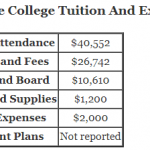 https://onlinestemdegrees.com/wp-content/uploads/2018/09/Hillsdale-College-Tuition.png
