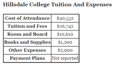 Hillsdale College Tuition And Expenses and hillsdale college financial aid office