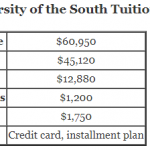 https://onlinestemdegrees.com/wp-content/uploads/2018/09/Sewanee-University-of-the-South-Tuition.png