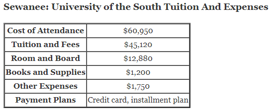 Sewanee: University of the South Tuition And Expenses and sewanee cost of attendance
