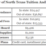 https://onlinestemdegrees.com/wp-content/uploads/2018/09/University-of-North-Texas-Tuition.png
