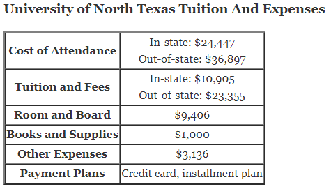 University of North Texas Tuition And Expenses and unt installment plan