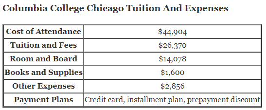 Columbia College Chicago Tuition And Expenses and columbia college tuition 2015