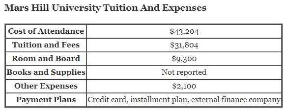 Mars Hill University Tuition And Expenses and mars hill university tuition