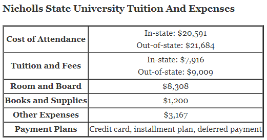 Nicholls State University Tuition And Expenses and nicholls financial aid office