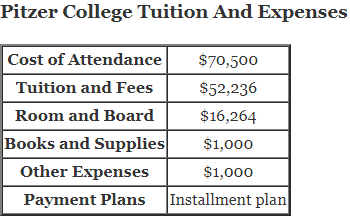 Pitzer College Tuition And Expenses and pitzer tuition