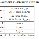 https://onlinestemdegrees.com/wp-content/uploads/2018/10/University-of-Southern-Mississippi-Tuition.png
