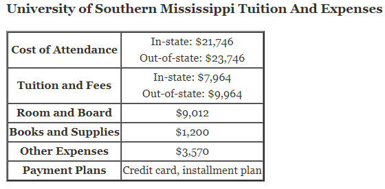 University of Southern Mississippi Tuition And Expenses and university of southern mississippi tuition
